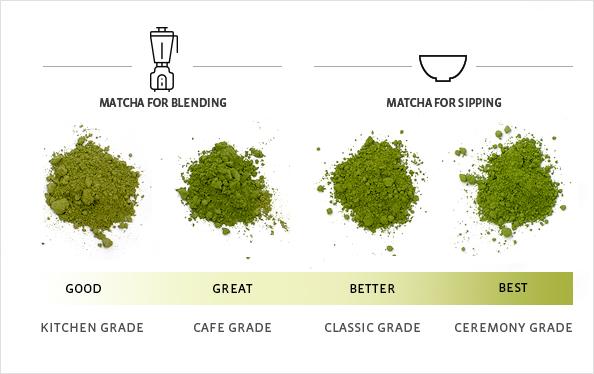 Matcha tea grades